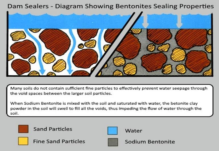 Sodium Bentonite Clay – The Basics