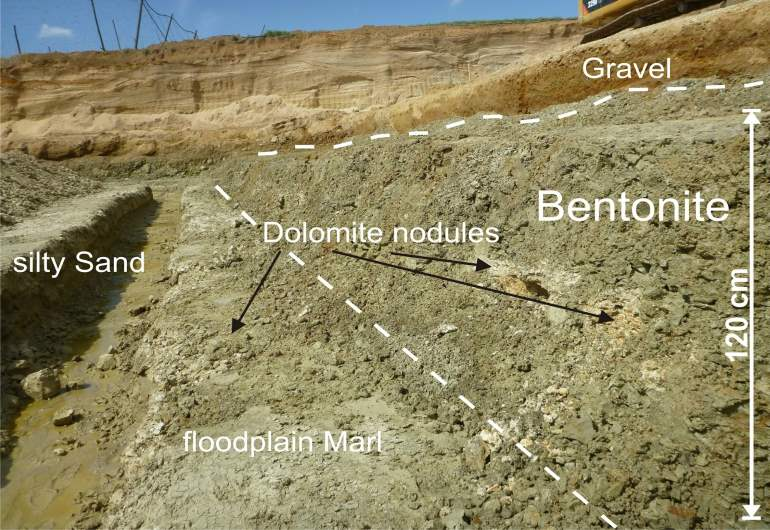 What is Sodium Bentonite